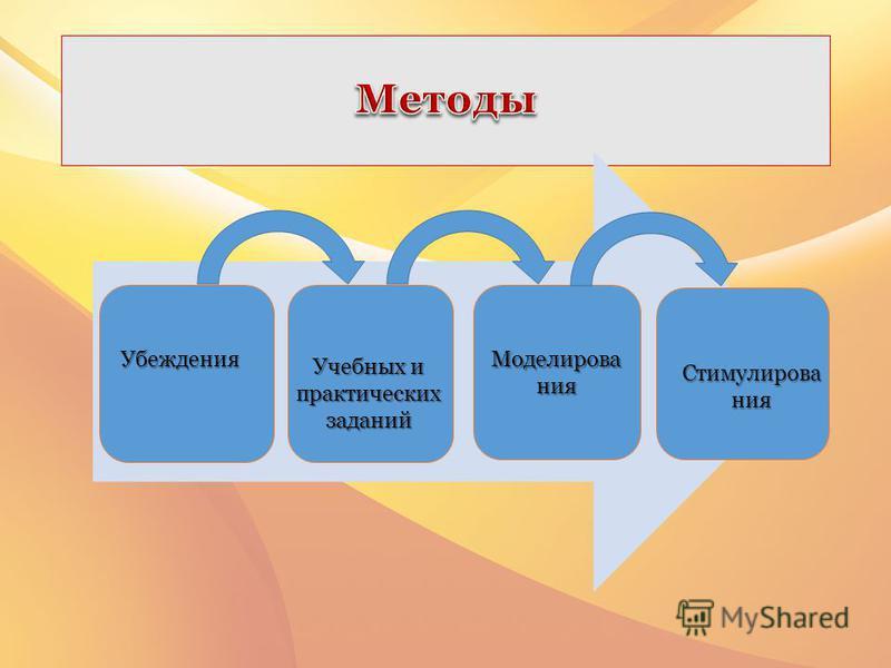 Моделирова ния Убеждения Учебных и практических заданий Стимулирова ния
