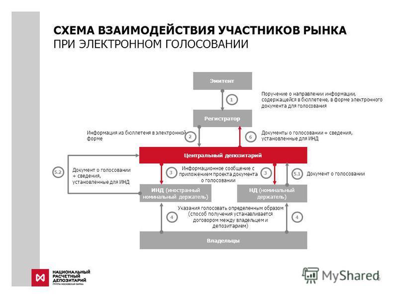 Указания голосовать определенным образом (способ получения устанавливается договором между владельцем и депозитарием) СХЕМА ВЗАИМОДЕЙСТВИЯ УЧАСТНИКОВ РЫНКА ПРИ ЭЛЕКТРОННОМ ГОЛОСОВАНИИ Поручение о направлении информации, содержащейся в бюллетене, в фо