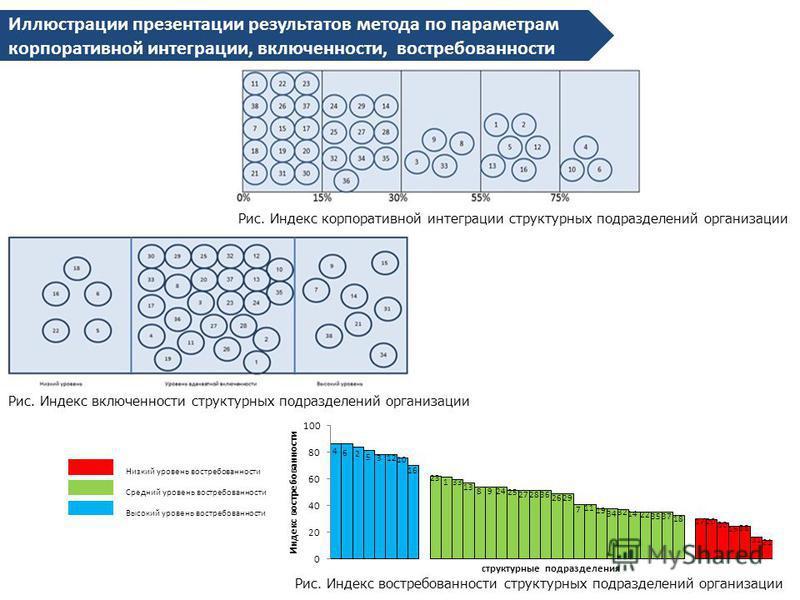 Иллюстрации презентации результатов метода по параметрам корпоративной интеграции, включенности, востребованности Низкий уровень востребованности Средний уровень востребованности Высокий уровень востребованности Рис. Индекс востребованности структурн