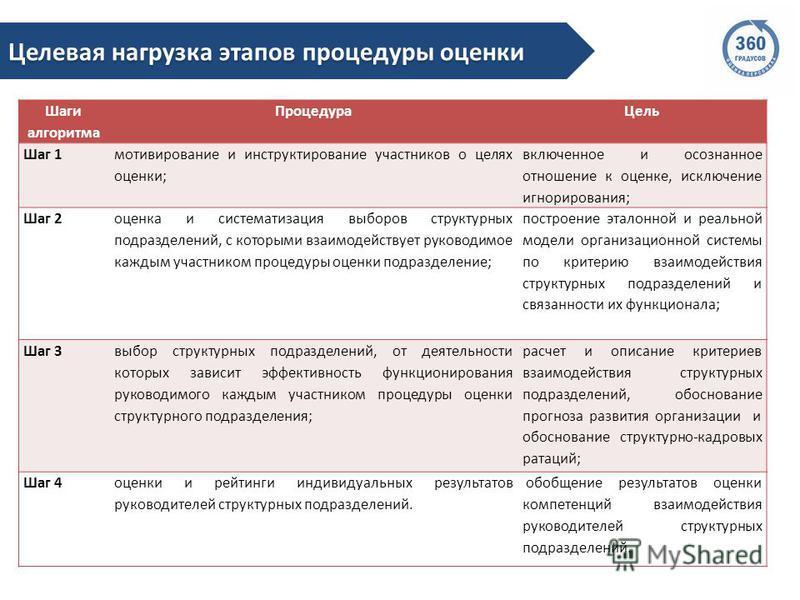 Шаги алгоритма Процедура Цель Шаг 1 мотивирование и инструктирование участников о целях оценки; включенное и осознанное отношение к оценке, исключение игнорирования; Шаг 2 оценка и систематизация выборов структурных подразделений, с которыми взаимоде