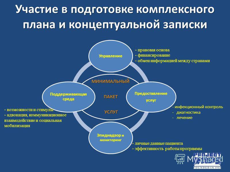Участие в подготовке комплексного плана и концептуальной записки МИНИМАЛЬНЫЙ ПАКЕТ УСЛУГ УСЛУГ Управление Предоставление услуг Эпиднадзор и мониторинг Поддерживающая среда - возможности и стимулы - адвокация, коммуникационное взаимодействие и социаль
