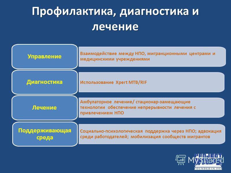 Профилактика, диагностика и лечение Взаимодействие между НПО, миграционными центрами и медицинскими учреждениями Управление Использование Xpert MTB/RIF Диагностика Амбулаторное лечение/ стационар-замещающие технологии обеспечение непрерывности лечени