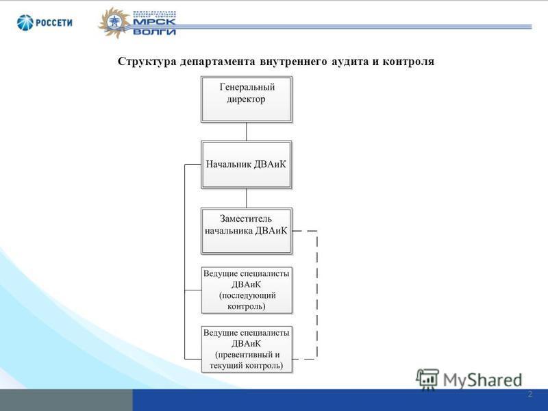 2 Структура департамента внутреннего аудита и контроля