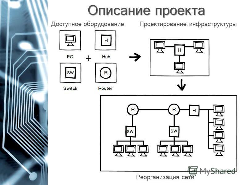 Описание проекта Доступное оборудование Реорганизация сети Проектирование инфраструктуры