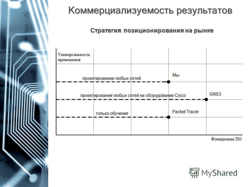 Коммерциализуемость результатов Стратегия позиционирования на рынке
