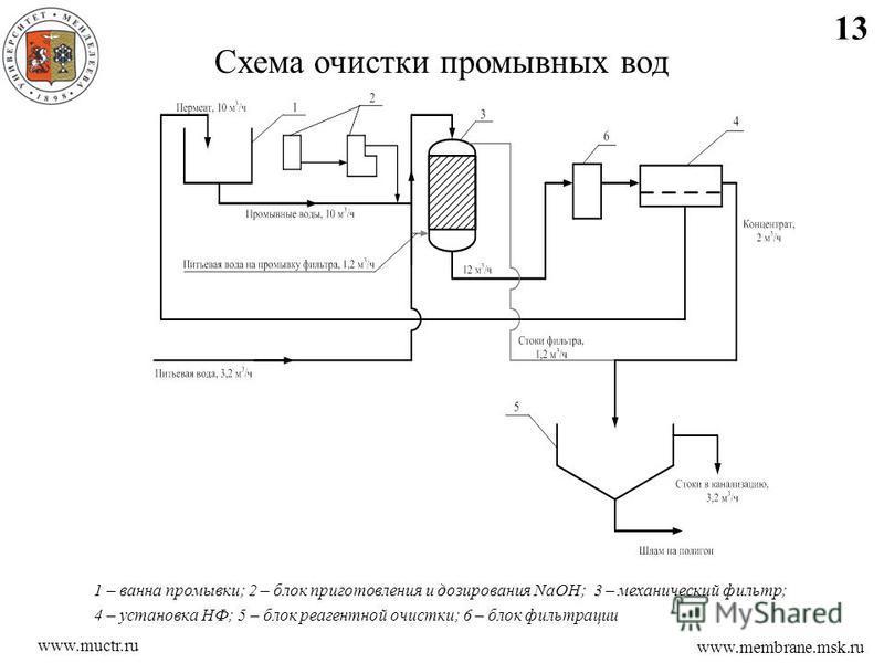 13 www.membrane.msk.ru www.muctr.ru Схема очистки промывных вод 1 – ванна промывки; 2 – блок приготовления и дозирования NaOH; 3 – механический фильтр; 4 – установка НФ; 5 – блок реагентной очистки; 6 – блок фильтрации