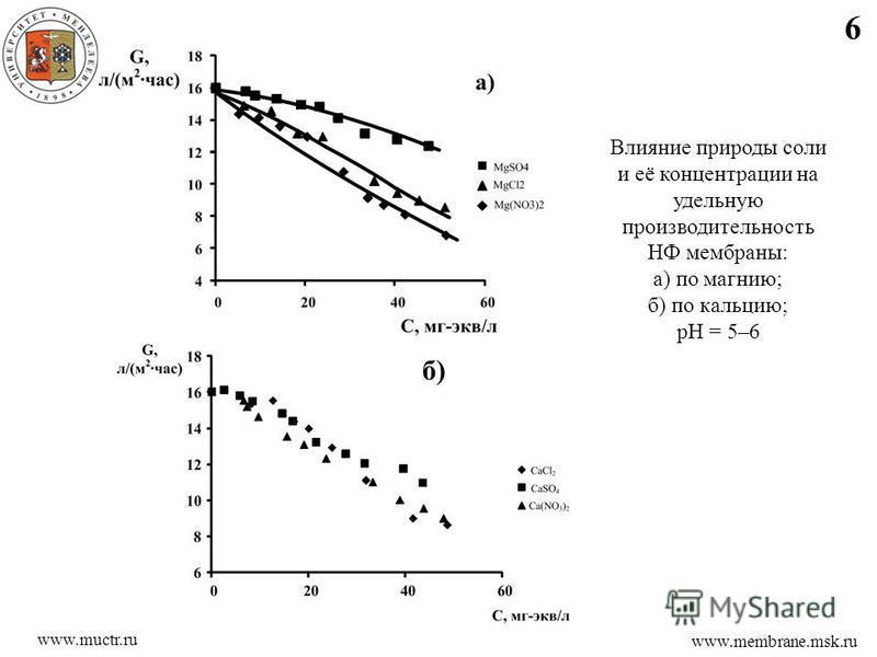 6 www.membrane.msk.ru www.muctr.ru Влияние природы соли и её концентрации на удельную производительность НФ мембраны: а) по магнию; б) по кальцию; рН = 5–6