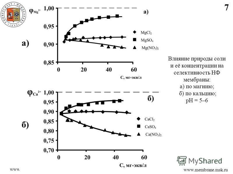 7 www.membrane.msk.ru www.muctr.ru Влияние природы соли и её концентрации на селективность НФ мембраны: а) по магнию; б) по кальцию; рН = 5–6 а) б)