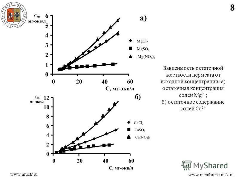 8 www.membrane.msk.ru www.muctr.ru Зависимость остаточной жесткости пермеата от исходной концентрации: а) остаточная концентрация солей Mg 2+ ; б) остаточное содержание солей Са 2+