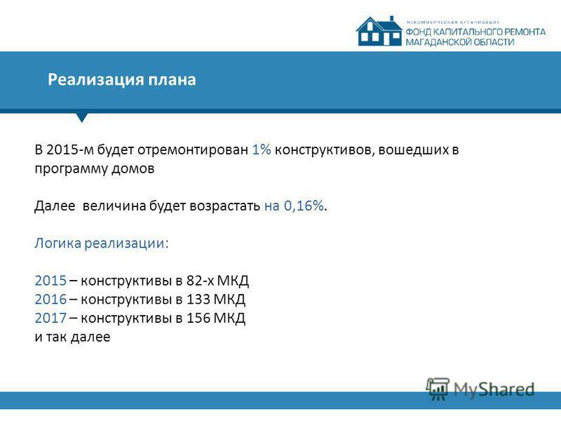 Реализация плана В 2015-м будет отремонтирован 1% конструктивов, вошедших в программу домов Далее величина будет возрастать на 0,16%. Логика реализации: 2015 – конструктивный в 82-х МКД 2016 – конструктивный в 133 МКД 2017 – конструктивный в 156 МКД