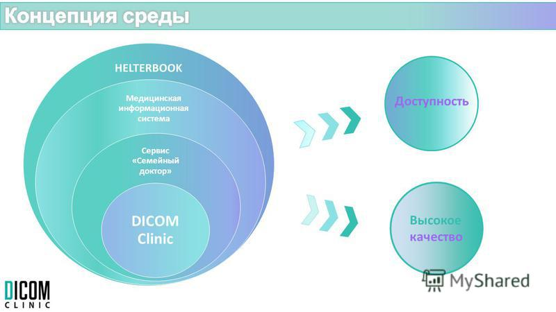 Медицинская информационная система Сервис «Семейный доктор» DICOM Clinic Доступность Высокое качество