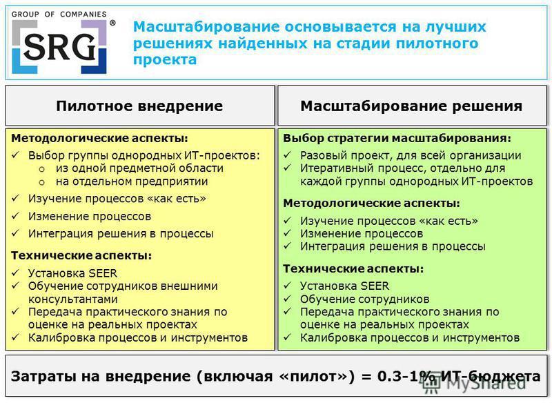 Методологические аспекты: Выбор группы однородных ИТ-проектов: o из одной предметной области o на отдельном предприятии Изучение процессов «как есть» Изменение процессов Интеграция решения в процессы Технические аспекты: Установка SEER Обучение сотру