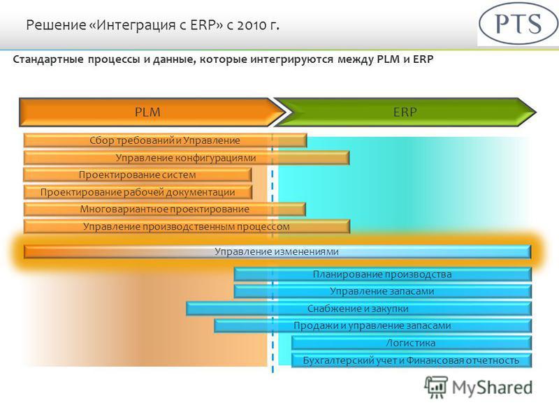 Решение «Интеграция с ERP» с 2010 г. Стандартные процессы и данные, которые интегрируются между PLM и ERP PLM ERP Управление изменениями Управление конфигурациями Сбор требований и Управление Проектирование рабочей документации Многовариантное проект