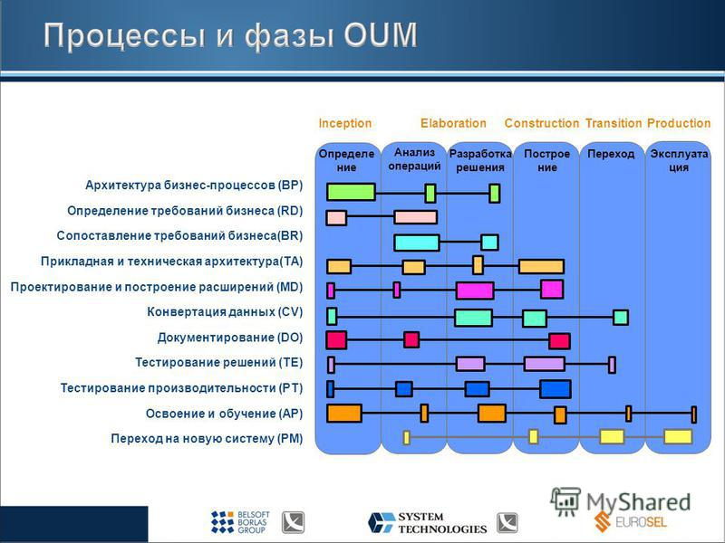 Архитектура бизнес-процессов (BP) Определение требований бизнеса (RD) Сопоставление требований бизнеса(BR) Прикладная и техническая архитектура(TA) Проектирование и построение расширений (MD) Конвертация данных (CV) Документирование (DO) Тестирование