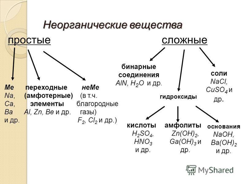 Неорганические вещества простые сложные бинарные соединения AlN, H 2 O и др. Ме переходные неMe Na, (амфотерные) (в т.ч. Ca, элементы благородные Ba Al, Zn, Be и др. газы) и др. F 2, Cl 2 и др.) соли NaCl, CuSO 4 и др. гидроксиды кислоты H 2 SO 4, HN