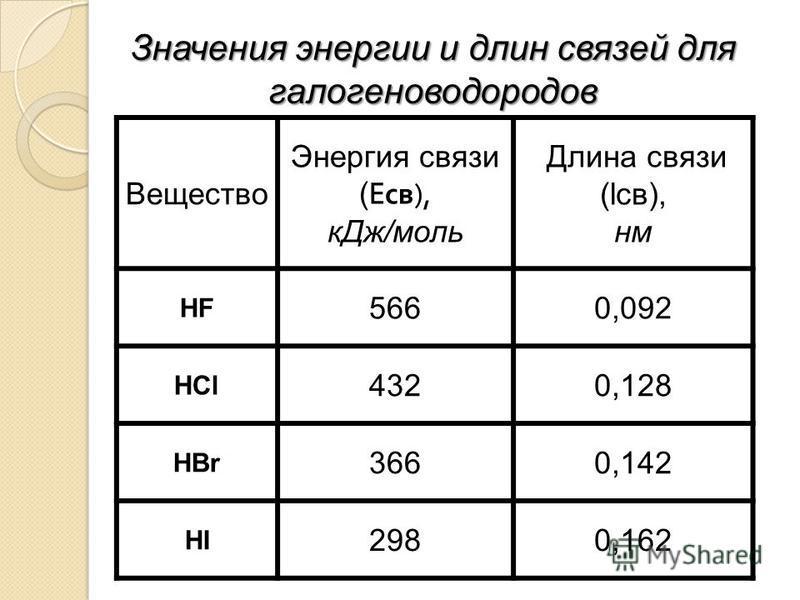 Значения энергии и длин связей для галогеноводородов Вещество Энергия связи ( E св ), к Дж/моль Длина связи (lсв), нм HF 5660,092 HCl 4320,128 HBr 3660,142 HI 2980,162