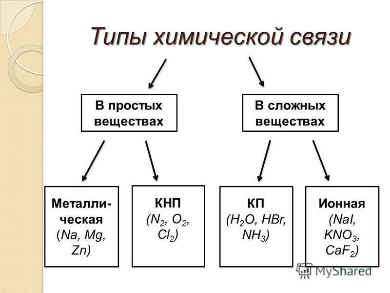 Типы химической связи В простых веществах В сложных веществах Металли- ческая (Na, Mg, Zn) КНП (N 2, O 2, Cl 2 ) КП (H 2 O, HBr, NH 3 ) Ионная (NaI, KNO 3, СaF 2 )