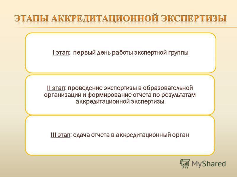 I этап: первый день работы экспертной группы II этап: проведение экспертизы в образовательной организации и формирование отчета по результатам аккредитационной экспертизы III этап: сдача отчета в аккредитационный орган