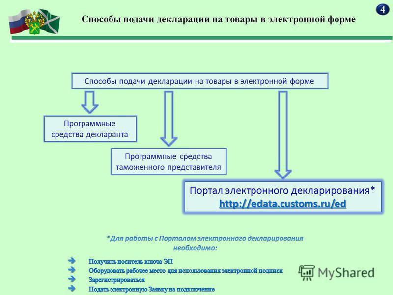 4 Способы подачи декларации на товары в электронной форме
