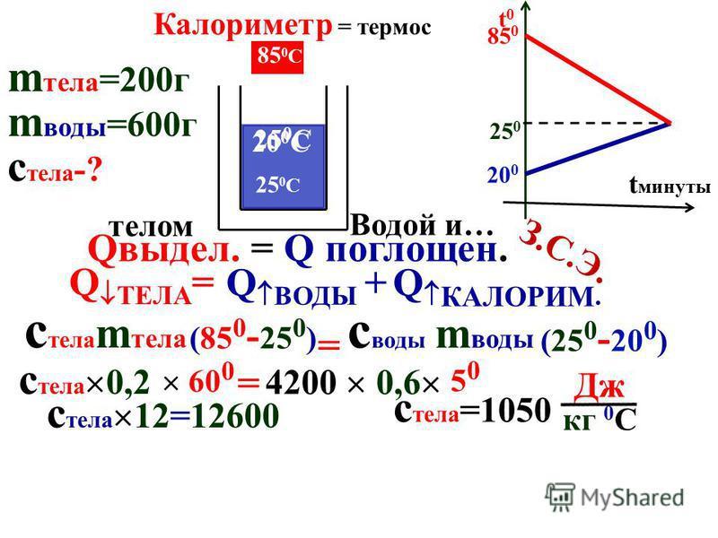 ТЕПЛОЁМКОСТЬ 1 кг на 1 0 С - с Дж – УДЕЛЬНАЯ с воды = 4200 с свинца = 140 с воды с масла вода масло 10 0 С 12 0 С m кг на 1 0 С – mc Дж 10 0 С 20 0 С m кг на t 0 -cm t 0 Q= U= cm t 0 с =с = Q m t 0 Дж кг 0 С Дж кг 0 С