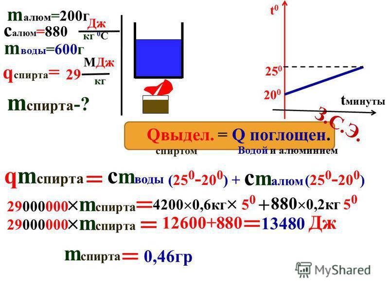 ГОРЕНИЕ … с О 2 … выделение … фотосинтез 1 кг – q Дж УДЕЛЬНАЯ теплота сгорания q бензина= МДж кг 46 m кг - Q= qm qm qm Дж q= q= Q m Дж кг