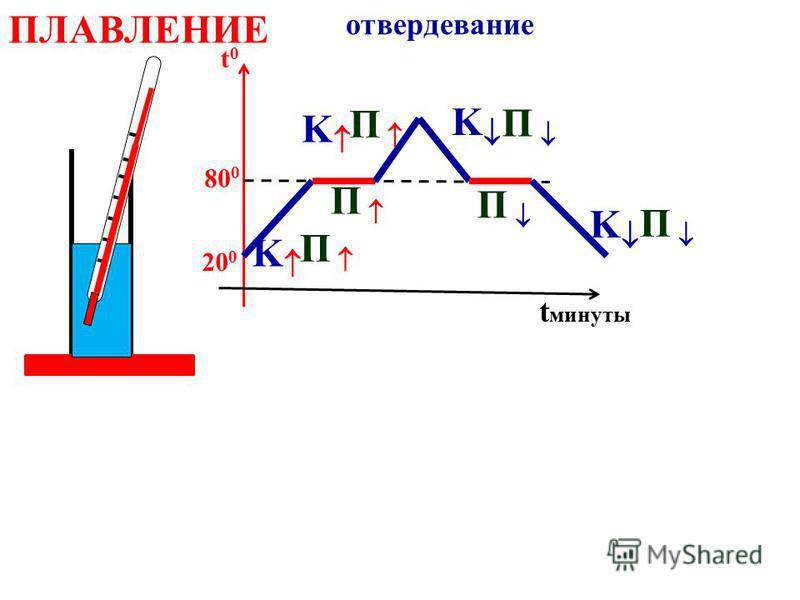 ПЛАВЛЕНИЕ отвердевание t0t0 t минуты 20 0 80 0 1. Кристаллические тела плавятся при определ. t 0 !!!! 2. Температуры плавления различных в-в различны (таблица). 3. В процессе плавления (отвердевания ) t 0 = const. 4. t 0 ПЛАВЛЕНИЯ = t 0 ОТВЕРДЕВАНИЯ
