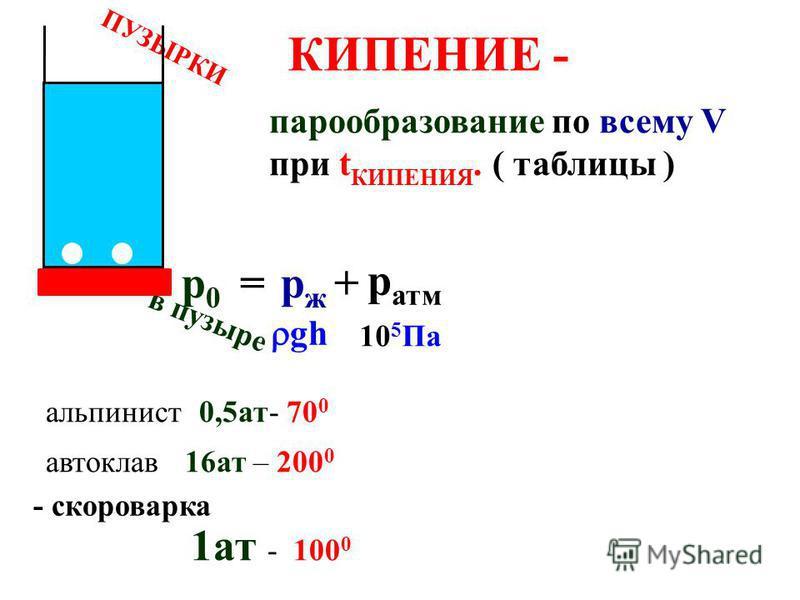 испарение конденсация Ж с открытой поверхности 1. нагреть… 2. подуть… 3. блюдце… 4. масло… вода… духи… САМЫЕ БЫСТРЫЕ влажный… после купания… холодильник уносят энергию
