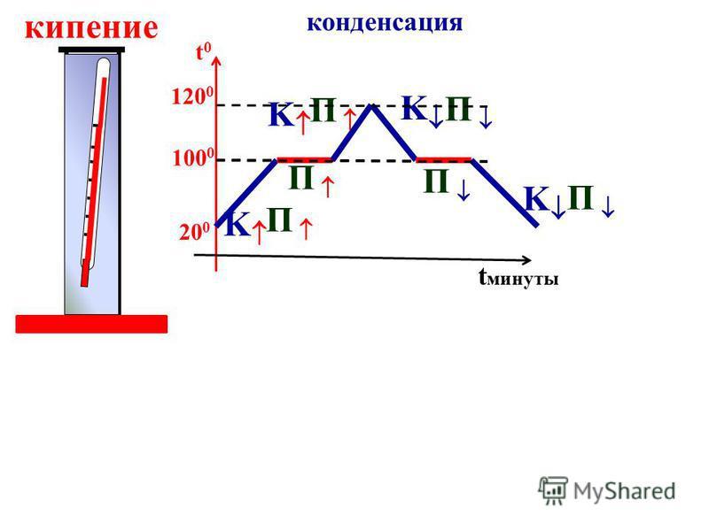 КИПЕНИЕ - парообразование по всему V при t КИПЕНИЯ. ( таблицы ) ПУЗЫРКИ альпинист 0,5 ат- 70 0 автоклав 16 ат – 200 0 - скороварка p ж + в пузыре gh p 0 = p атм 10 5 Па 1 ат - 100 0