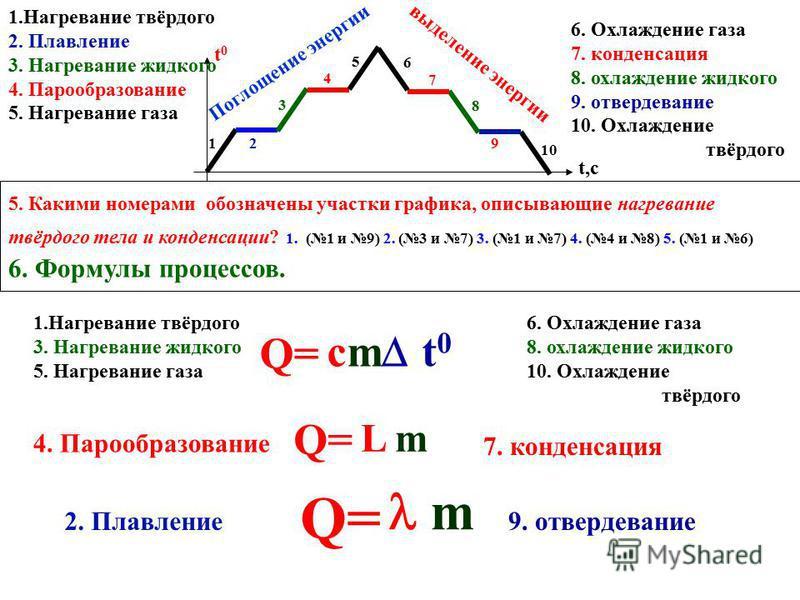 кипение конденсация t0t0 t минуты 20 0 100 0 K П П K П K П K П П 120 0