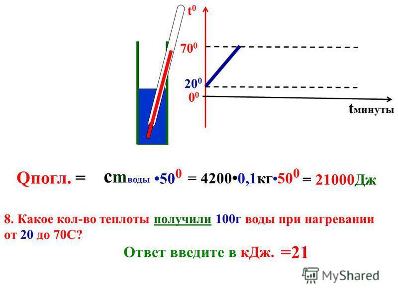 Qвыдел. = 20 0 t0t0 t минуты 0 60 0 с m воды 40 0 8. Сколько тепла выделят 500 гр. воды остывая от 60 до 40С? Ответ введите в к Дж. = 4200 0,5 кг 20 0 = 42000 Дж = 42