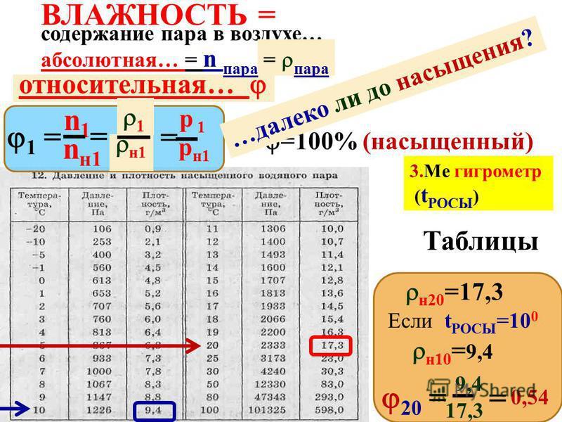 относительная… абсолютная… р пара 1 = = n1n1 nн 1nн 1 p 1 pн 1pн 1 =100% (насыщенный) 3. Ме гигрометр ( t РОСЫ ) Таблицы = 1 н 1 н 10 = 9,4 н 25 =23 Если t РОСЫ =10 0 25 = 9,4 23 = 0,41 = пара …далеко ли до насыщения? максимально реально А9 МКТ, терм