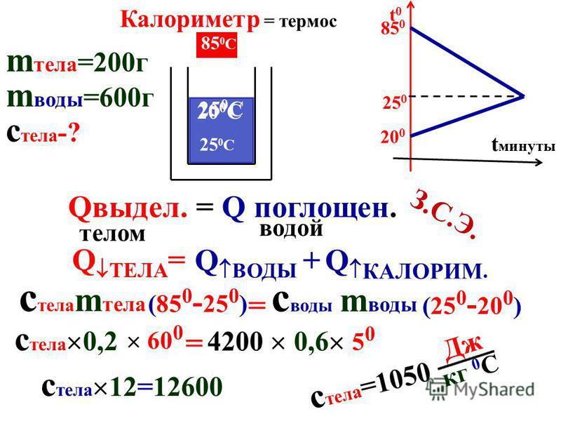 Qпогл. = 50 0 t0t0 t минуты 0 70 0 с m воды 20 0 = 4200 0,1 кг 50 0 = 21000Дж 8. Какое кол-во теплоты получили 100 г воды при нагревании от 20 до 70С? Ответ введите в к Дж. =21