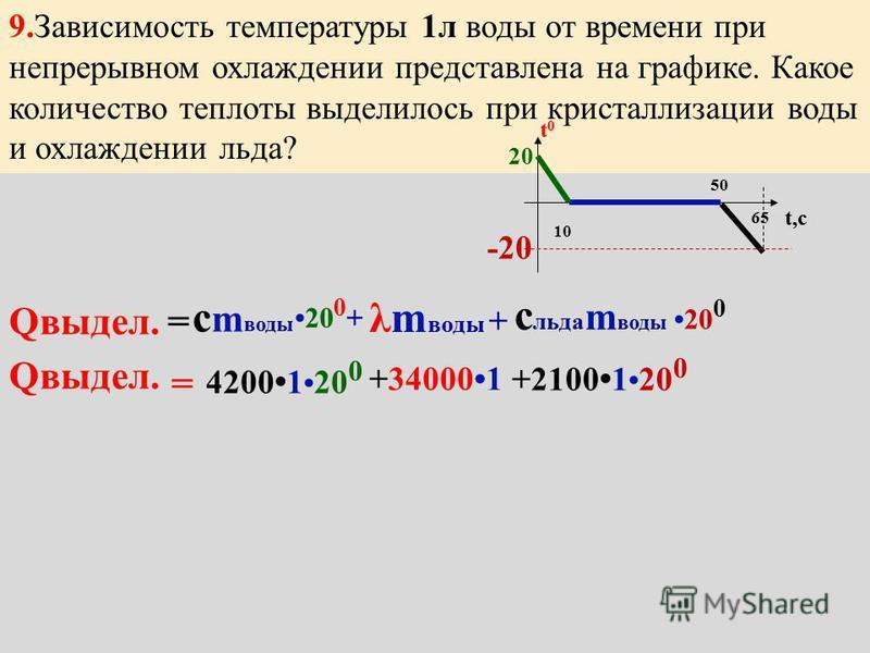 m пули = ? г Q поглощен. m v 2 /2 = 270 0 + 0,3 m v 2 /2 = 35100 + 0,15v 2 130 m 270 0 = Дж v2 v2 = 400667 t0t0 t минуты 0 327 0 t 0 =57 0 н расплавилась свинца = 25 к Дж кг m пули с m спули +25000m 25000 0,15 v 2 = 60100 57 0 =0,3 с свинца =130Дж/кг