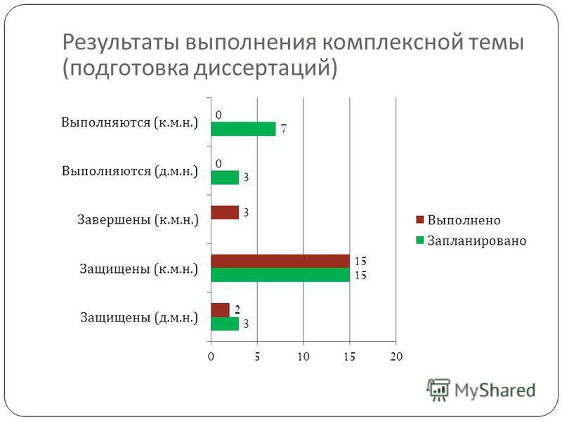 Результаты выполнения комплексной темы ( подготовка диссертаций )