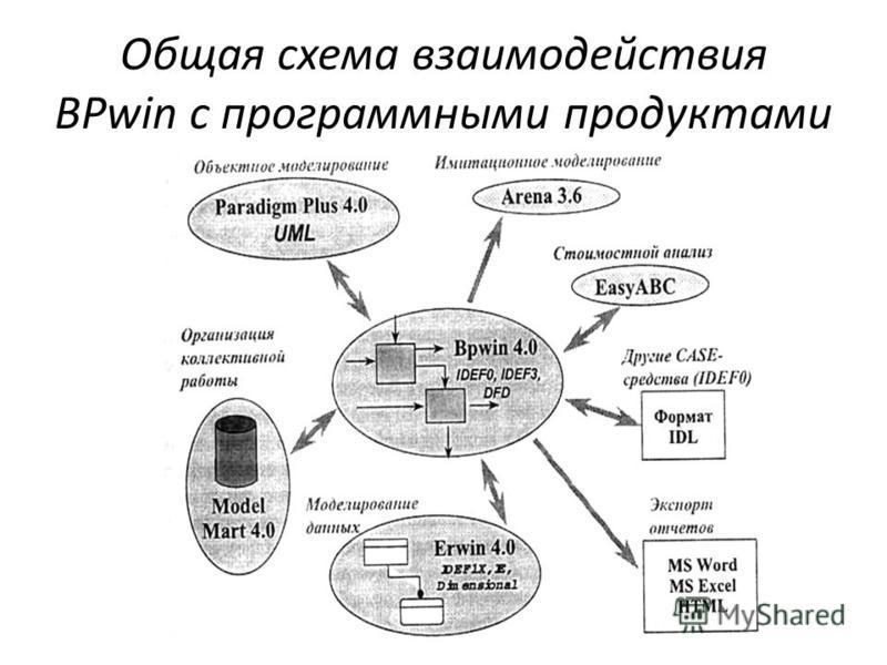 Общая схема взаимодействия BPwin с программными продуктами