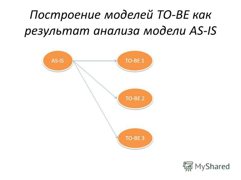 Построение моделей ТО-ВЕ как результат анализа модели AS-IS AS-IS TO-BE 3 TO-BE 2 TO-BE 1