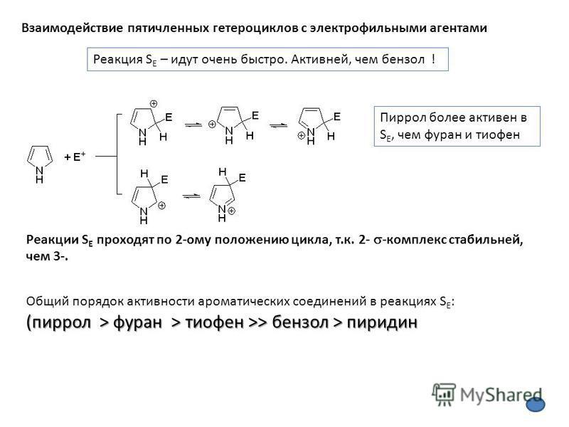 Взаимодействие пятичленных гетероциклов с электрофильными агентами Реакция S E – идут очень быстро. Активней, чем бензол ! Пиррол более активен в S E, чем фуран и тиофен Реакции S E проходят по 2-ому положению цикла, т.к. 2- -комплекс стабильней, чем