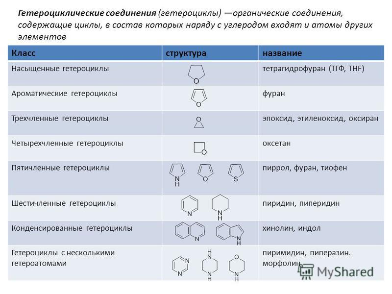 Классструктураназвание Насыщенные гетероциклы тетрагидрофуран (ТГФ, THF) Ароматические гетероциклыфуран Трехчленные гетероциклы эпоксид, этиленоксид, оксиран Четырехчленные гетероциклыоксетан Пятичленные гетероциклы пиррол, фуран, тиофен Шестичленные