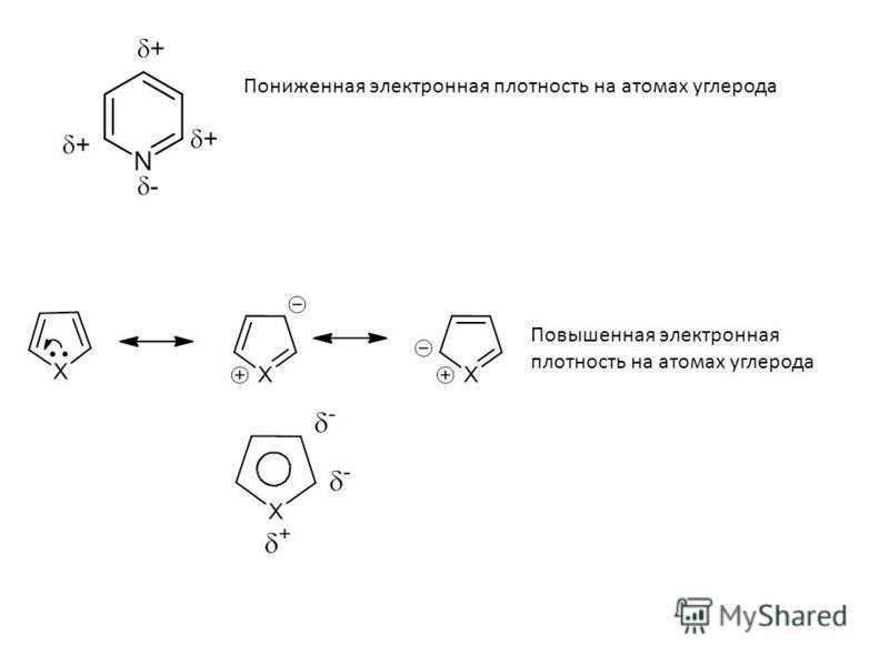 Повышенная электронная плотность на атомах углерода Пониженная электронная плотность на атомах углерода
