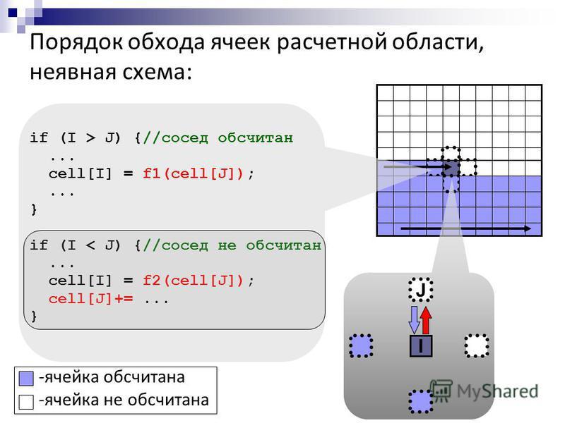Порядок обхода ячеек расчетной области, неявная схема: if (I > J) {//сосед обсчитан... cell[I] = f1(cell[J]);... } if (I < J) {//сосед не обсчитан... cell[I] = f2(cell[J]); cell[J]+=... } I J -ячейка обсчитана -ячейка не обсчитана