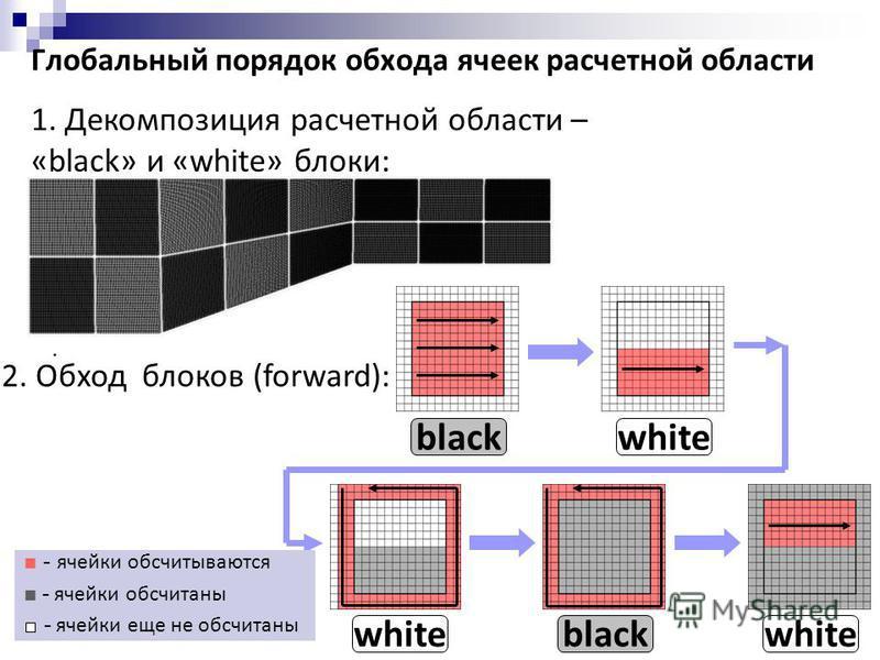 Глобальный порядок обхода ячеек расчетной области 1. Декомпозиция расчетной области – «black» и «white» блоки: 2. Обход блоков (forward): blackwhite blackwhite - ячейки обсчитываются - ячейки обсчитаны - ячейки еще не обсчитаны