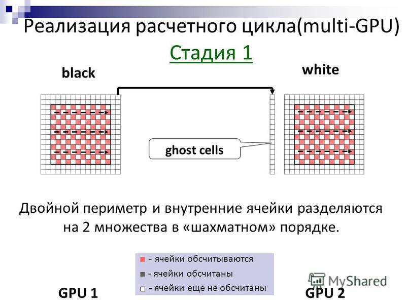 Реализация расчетного цикла(multi-GPU) Стадия 1 black white GPU 1GPU 2 - ячейки обсчитываются - ячейки обсчитаны - ячейки еще не обсчитаны Двойной периметр и внутренние ячейки разделяются на 2 множества в «шахматном» порядке. ghost cells