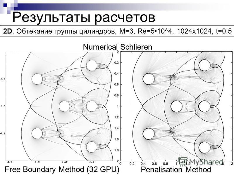 Результаты расчетов 2D, Обтекание группы цилиндров, M=3, Re=510^4, 1024x1024, t=0.5 Numerical Schlieren Free Boundary Method (32 GPU) Penalisation Method