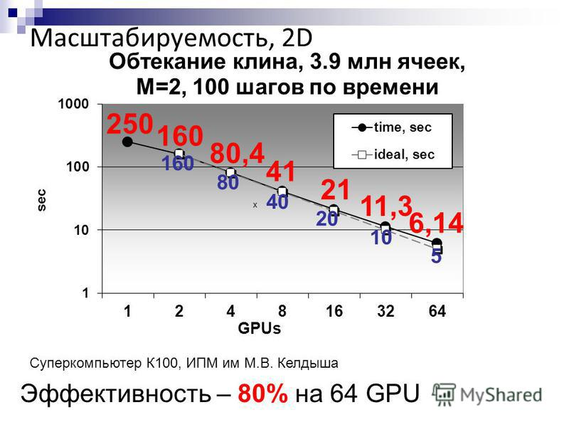 Масштабируемость, 2D Суперкомпьютер К100, ИПМ им М.В. Келдыша Эффективность – 80% на 64 GPU
