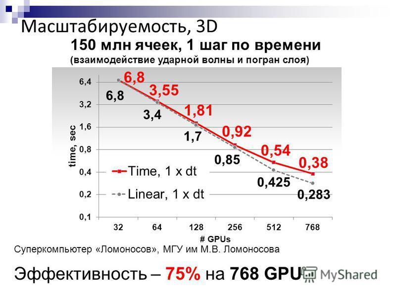 Масштабируемость, 3D 150 млн ячеек, 1 шаг по времени (взаимодействие ударной волны и погран слоя) Суперкомпьютер «Ломоносов», МГУ им М.В. Ломоносова Эффективность – 75% на 768 GPU