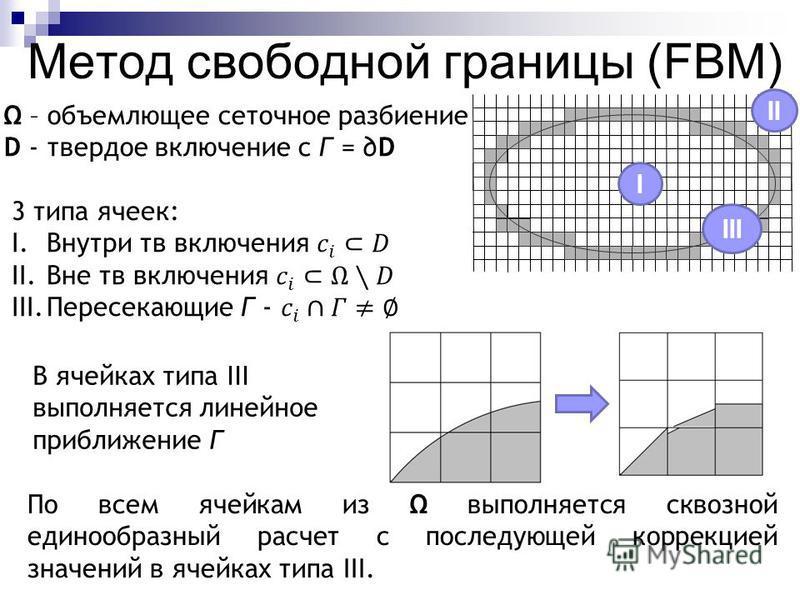 Метод свободной границы (FBM) – объемлющее сеточное разбиение D - твердое включение с Г = D В ячейках типа III выполняется линейное приближение Г По всем ячейкам из выполняется сквозной единообразный расчет с последующей коррекцией значений в ячейках