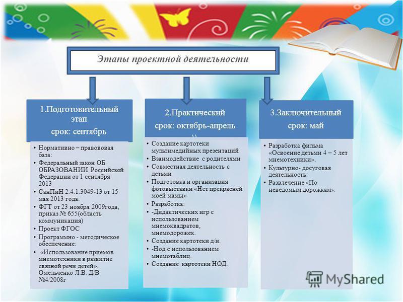 1. Подготовительный этап срок: сентябрь Нормативно – правововая база: Федеральный закон ОБ ОБРАЗОВАНИИ Российской Федерации от 1 сентября 2013 Сан ПиН 2.4.1.3049-13 от 15 мая 2013 года. ФГТ от 23 ноября 2009 года, приказ 655(область коммуникация) Про