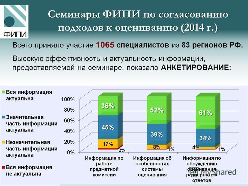 Всего приняло участие 1065 специалистов из 83 регионов РФ. Высокую эффективность и актуальность информации, предоставляемой на семинаре, показало АНКЕТИРОВАНИЕ: Семинары ФИПИ по согласованию подходов к оцениванию (2014 г.)