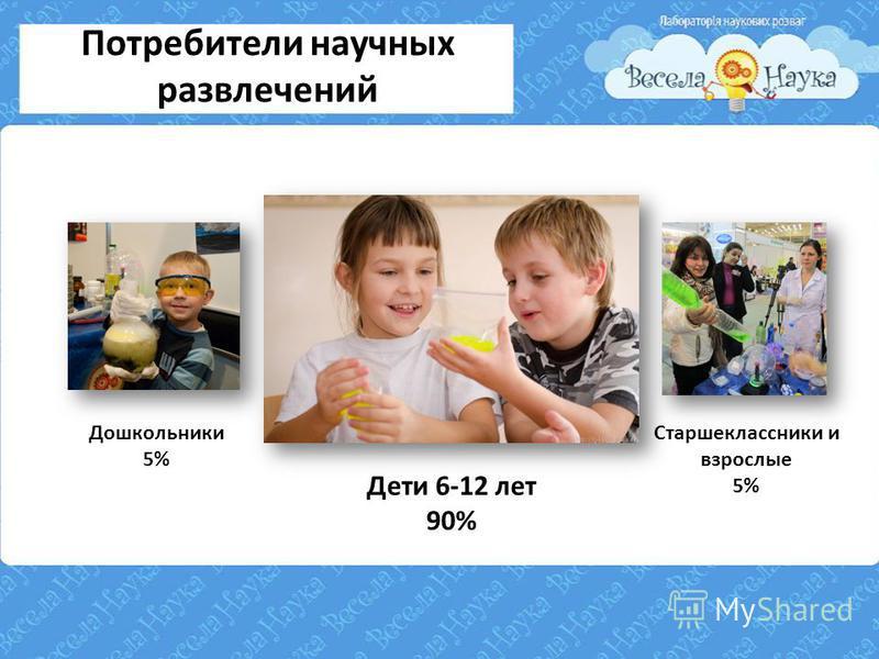 Потребители научных развлечений Дошкольники 5% Старшеклассники и взрослые 5% Дети 6-12 лет 90%