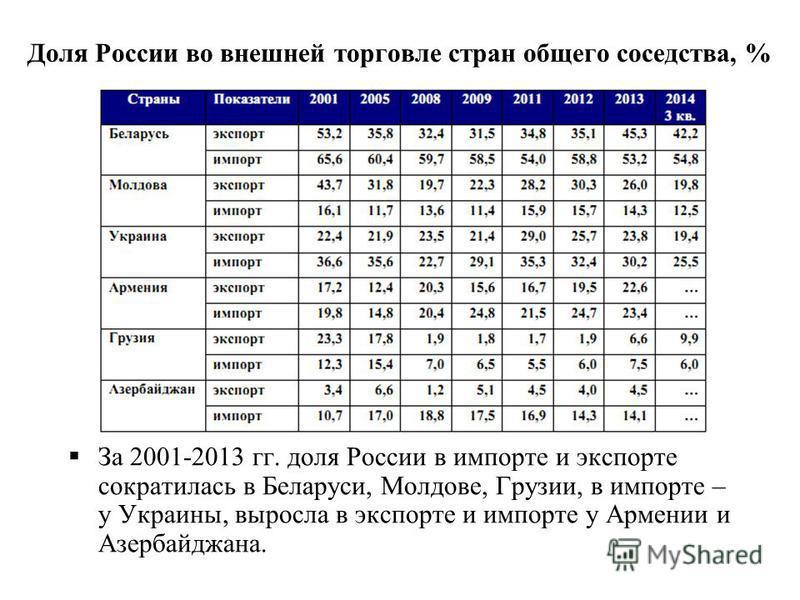 Доля России во внешней торговле стран общего соседства, % За 2001-2013 гг. доля России в импорте и экспорте сократилась в Беларуси, Молдове, Грузии, в импорте – у Украины, выросла в экспорте и импорте у Армении и Азербайджана.